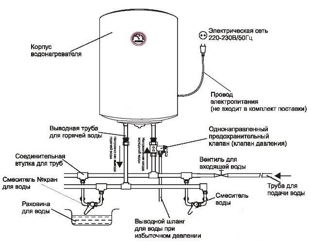 Как выбрать проточный водонагреватель? в фото