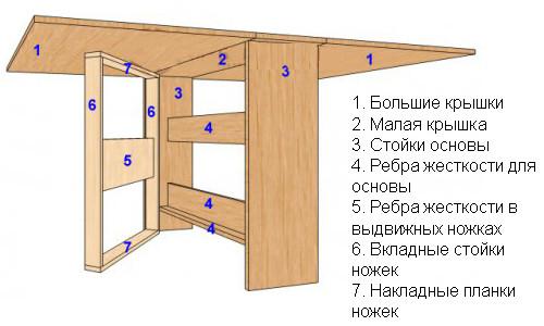 Мебель для дома: как сделать журнальный столик своими руками в фото