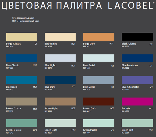 Обзор каталога изделий компании Лакобель