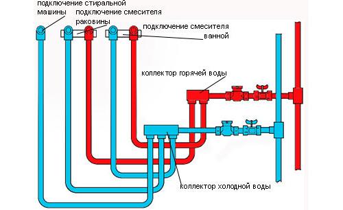 Работы по замене коммуникаций водопроводов в фото