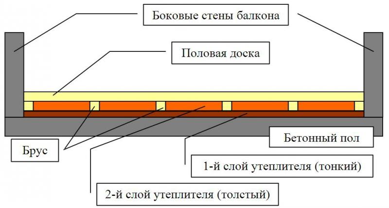 Утепление пеноплексом в фото