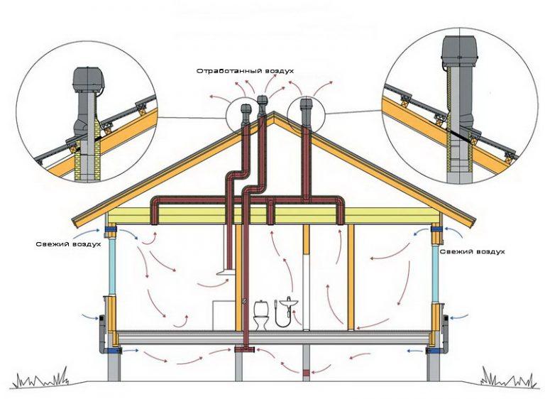 Вентиляция кирпичная в частном доме своими руками схема